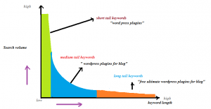 short vs long tail keywords