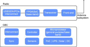 high level block diagram of opencellular by facebook